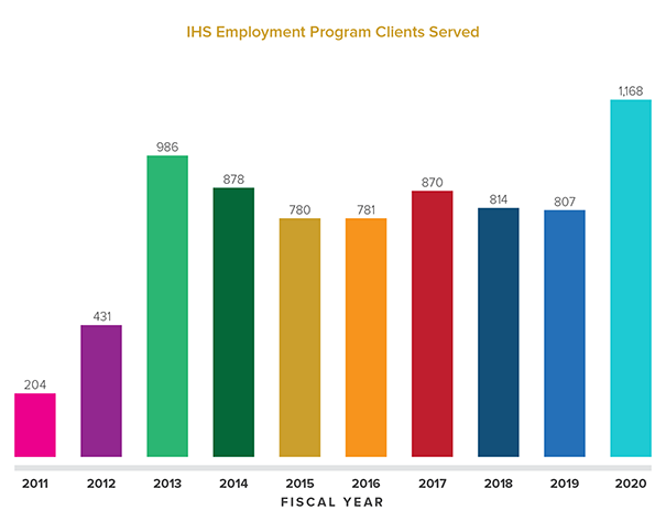 Programs & Statistics of The Institute for Human Service